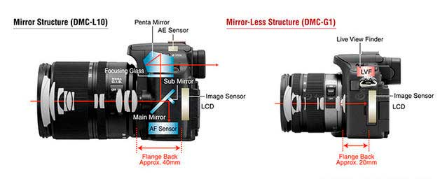 comparativa reflex mirrorless